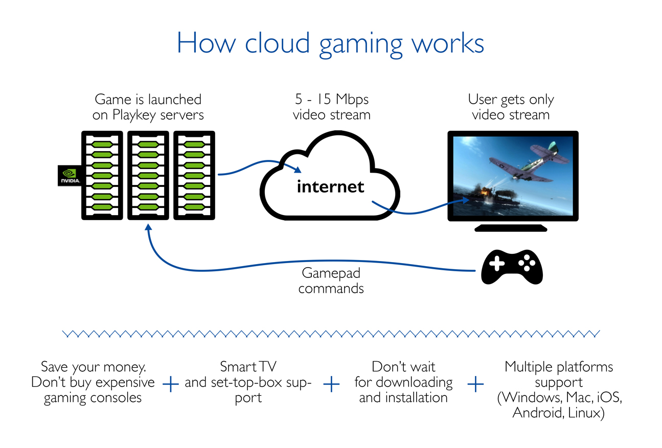 Infohightech Cloud Gaming